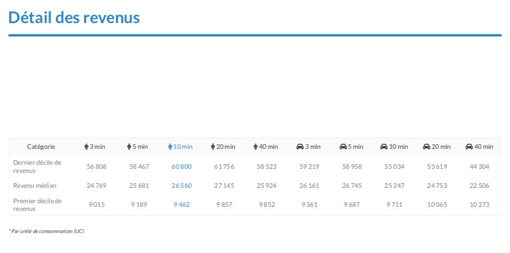 Qualification du flux piéton_détail des revenus